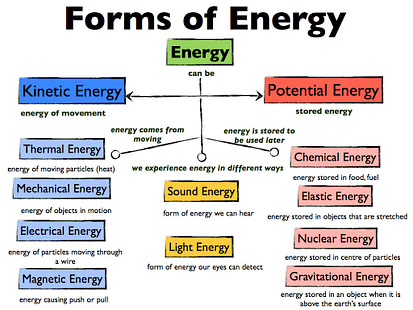 Energy Intelligence includes the metaphysical - often missing in standard forms of energy diagrams